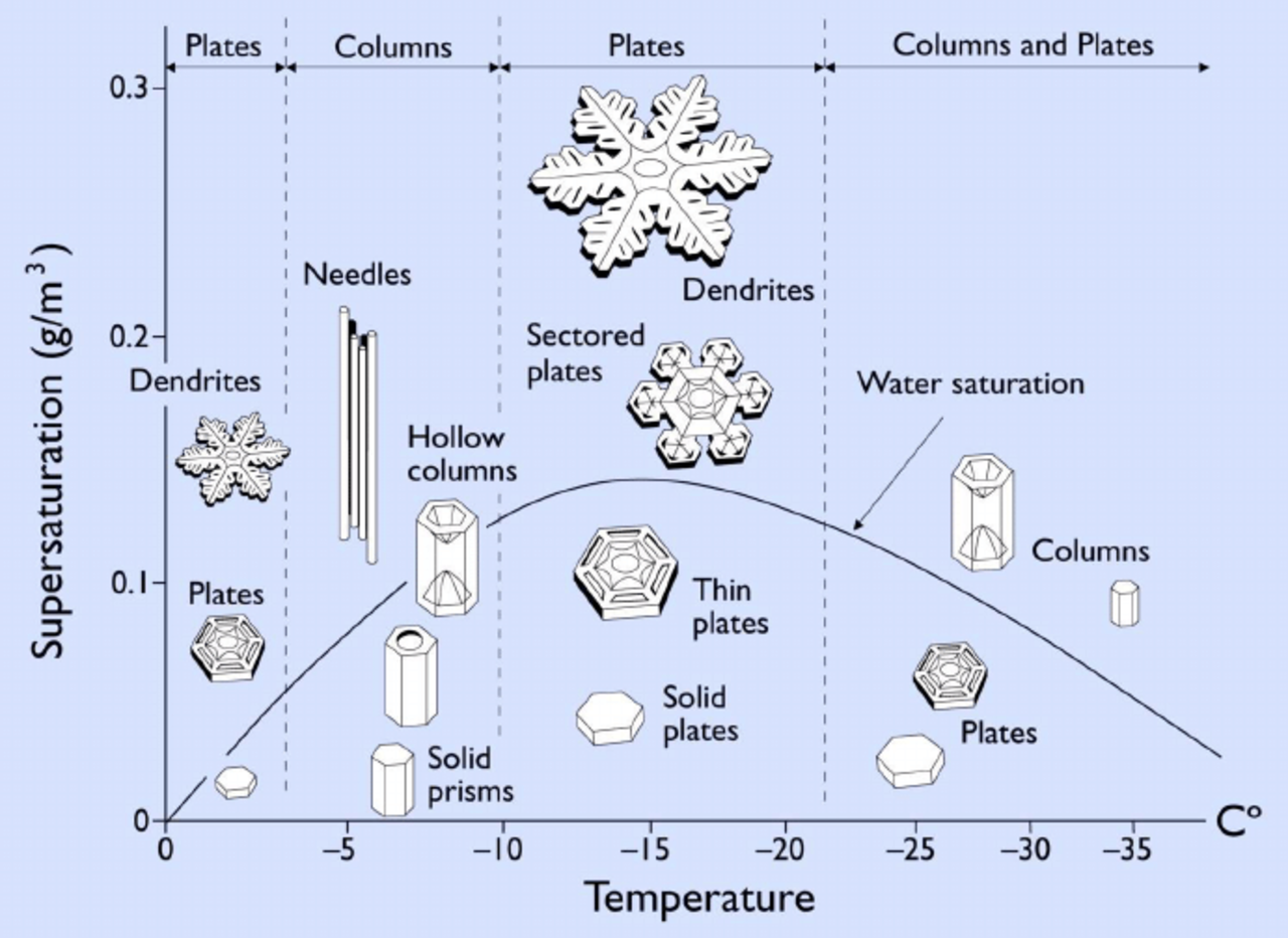The-Nakaya-snow-crystal-morphology-diagram-showing-different-types-of-snow-crystals-that.png